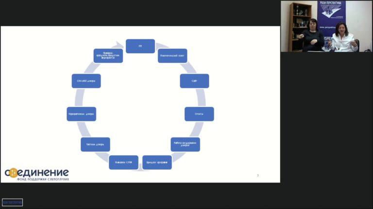 Вебинар на тему: «Инструменты фандрайзинга для НКО»